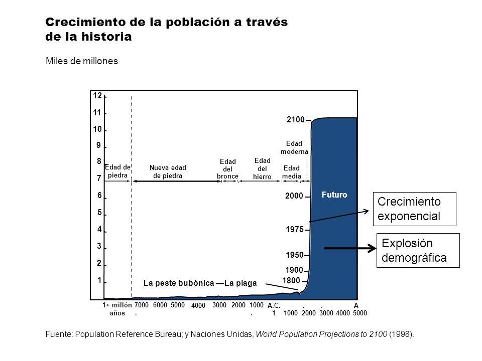 Las etapas clásicas de la transición demográfica Tiempo Pre-transición Transición Post-transición Crecimiento Natural Tasa de natalidad Tasa de mortalidad Tasas de natalidad y mortalidad