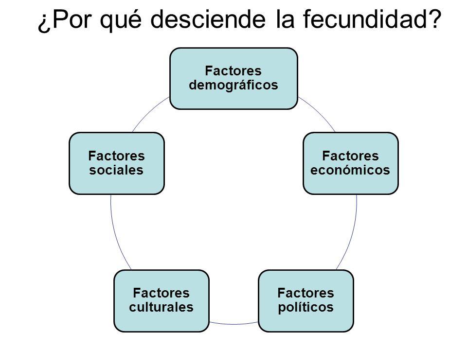 Factores directos que inciden en la fecundidad Factores demográficos: - Descenso de la mortalidad.