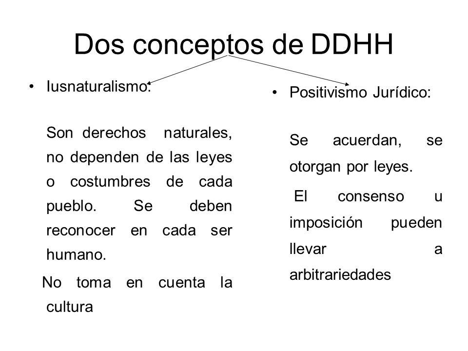 Dos conceptos de DDHH Iusnaturalismo: Son derechos naturales, no dependen de las leyes o costumbres de cada pueblo. Se deben reconocer en cada ser hum
