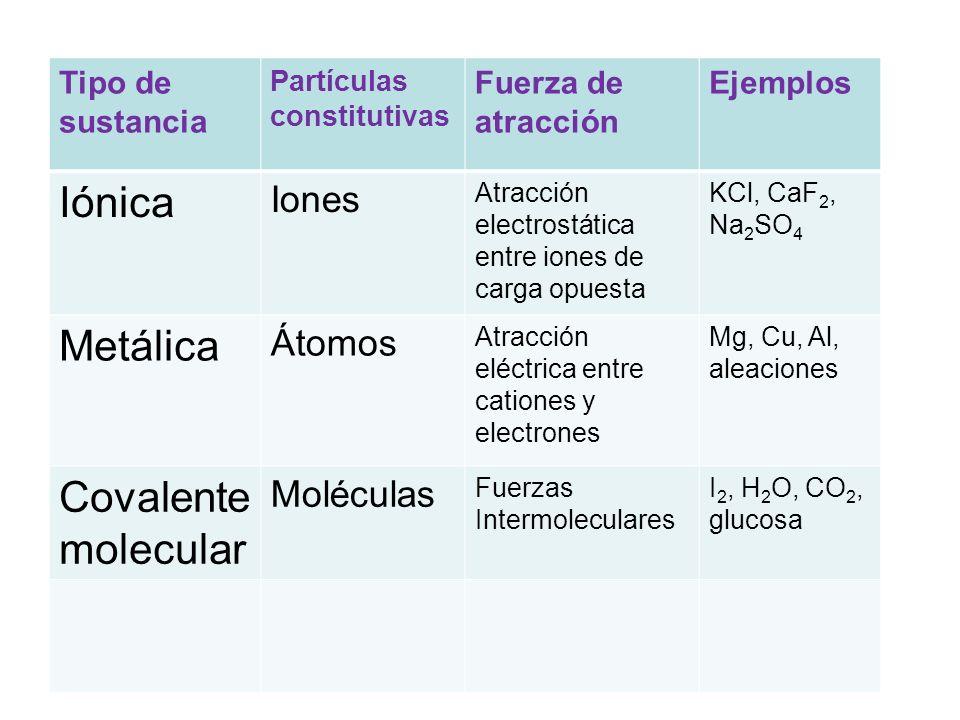 Tipo de sustancia Partículas constitutivas Fuerza de atracción Ejemplos Iónica Iones Atracción electrostática entre iones de carga opuesta KCl, CaF 2, Na 2 SO 4 Metálica Átomos Atracción eléctrica entre cationes y electrones Mg, Cu, Al, aleaciones Covalente molecular Moléculas Fuerzas Intermoleculares I 2, H 2 O, CO 2, glucosa