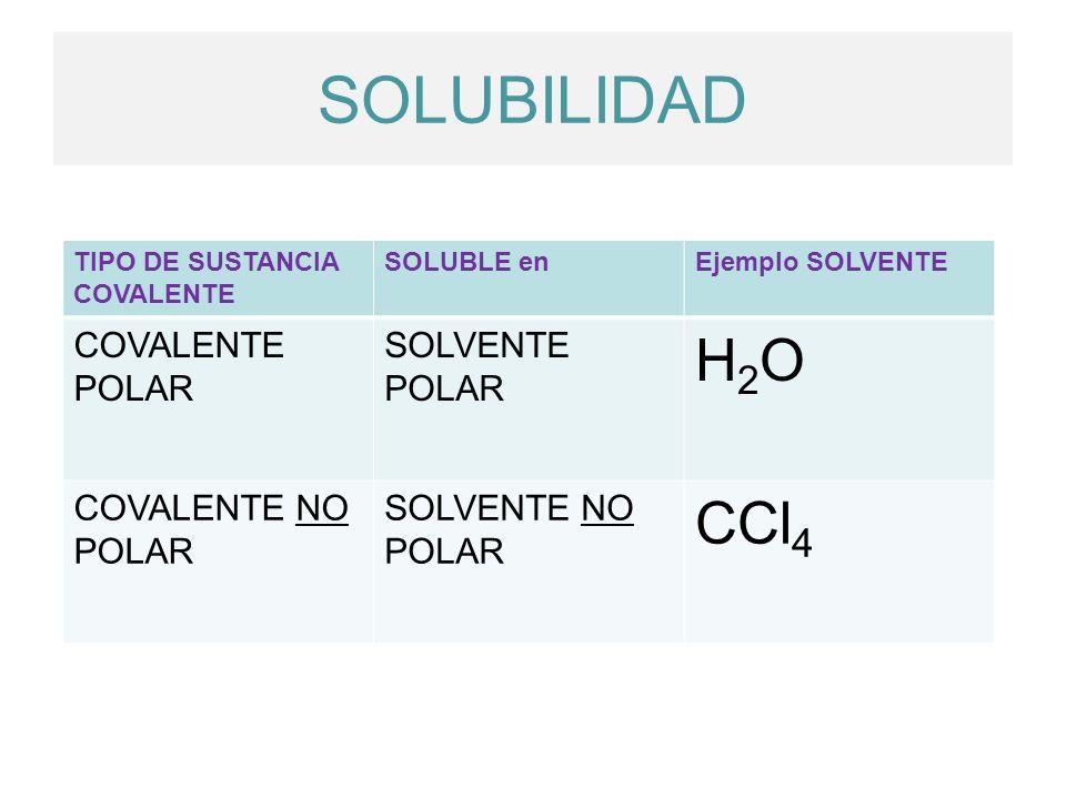 TIPO DE SUSTANCIA COVALENTE SOLUBLE enEjemplo SOLVENTE COVALENTE POLAR SOLVENTE POLAR H2OH2O COVALENTE NO POLAR SOLVENTE NO POLAR CCl 4 SOLUBILIDAD