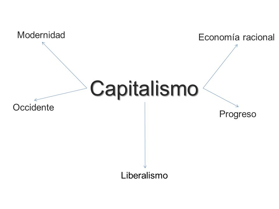Capitalismo Modernidad Economía racional Occidente Progreso Liberalismo