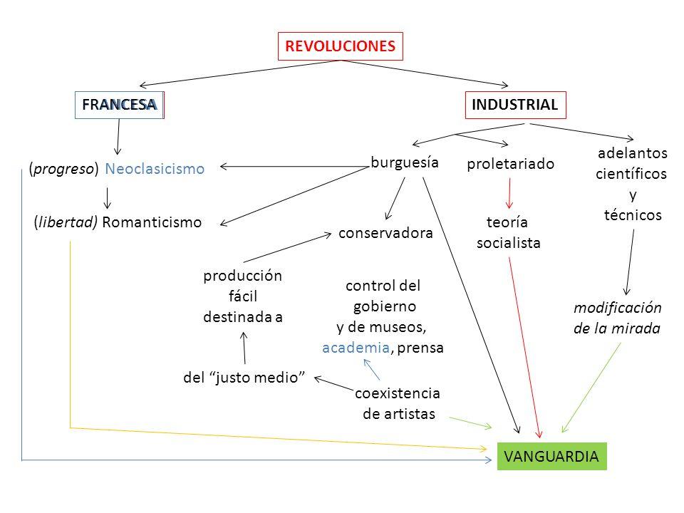 REVOLUCIONES FRANCESAINDUSTRIAL (progreso) Neoclasicismo (libertad) Romanticismo FRANCESA burguesía proletariado teoría socialista conservadora contro