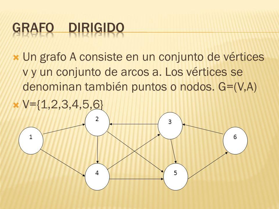 Un grafo A consiste en un conjunto de vértices v y un conjunto de arcos a. Los vértices se denominan también puntos o nodos. G=(V,A) V={1,2,3,4,5,6} 1