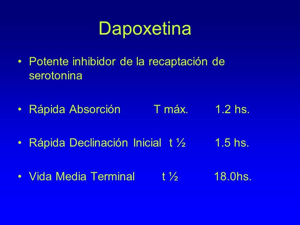 Dapoxetina Potente inhibidor de la recaptación de serotonina Rápida Absorción T máx. 1.2 hs. Rápida Declinación Inicial t ½ 1.5 hs. Vida Media Termina