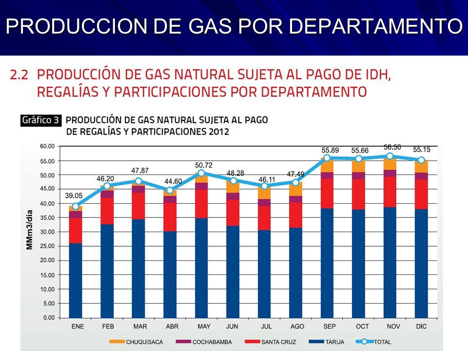PRODUCCION DE GAS POR DEPARTAMENTO