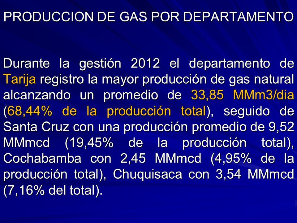 Durante la gestión 2012 el departamento de Tarija registro la mayor producción de gas natural alcanzando un promedio de 33,85 MMm3/dia (68,44% de la p