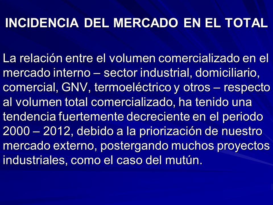 INCIDENCIA DEL MERCADO EN EL TOTAL La relación entre el volumen comercializado en el mercado interno – sector industrial, domiciliario, comercial, GNV