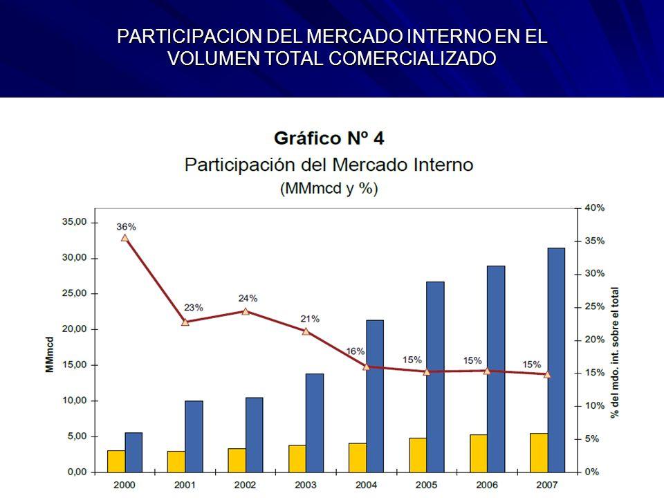 PARTICIPACION DEL MERCADO INTERNO EN EL VOLUMEN TOTAL COMERCIALIZADO