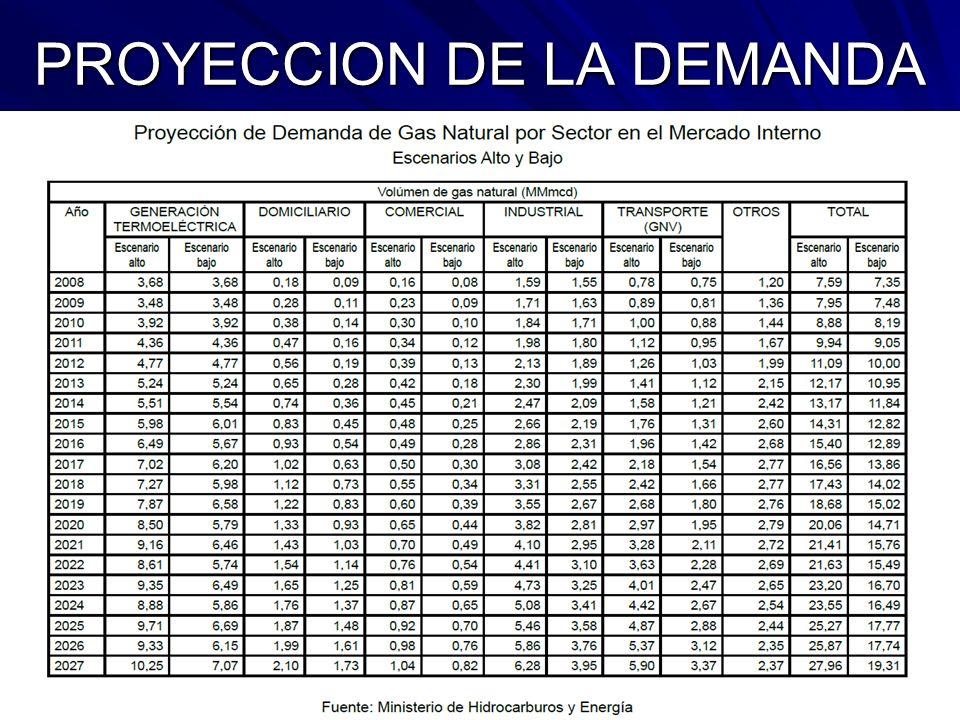 PROYECCION DE LA DEMANDA
