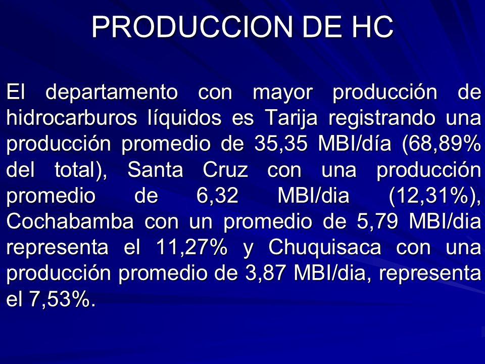 El departamento con mayor producción de hidrocarburos líquidos es Tarija registrando una producción promedio de 35,35 MBI/día (68,89% del total), Sant
