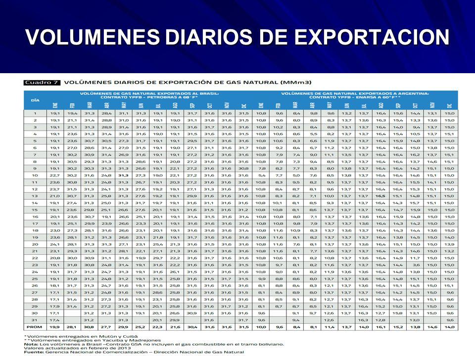 VOLUMENES DIARIOS DE EXPORTACION