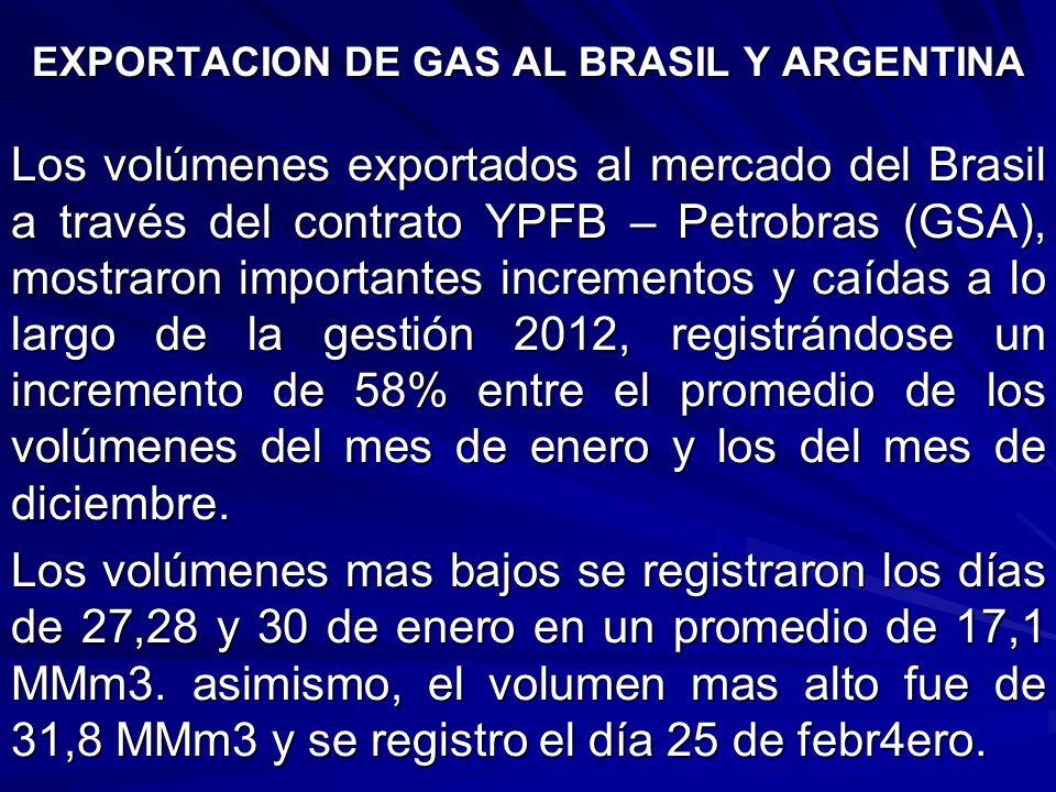 EXPORTACION DE GAS AL BRASIL Y ARGENTINA Los volúmenes exportados al mercado del Brasil a través del contrato YPFB – Petrobras (GSA), mostraron import