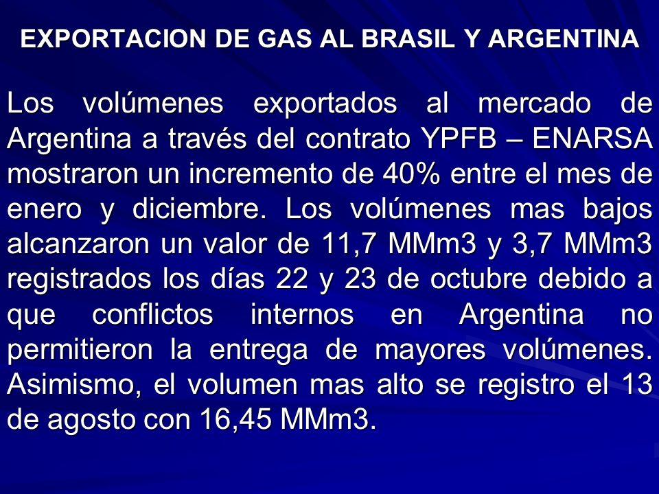 EXPORTACION DE GAS AL BRASIL Y ARGENTINA Los volúmenes exportados al mercado de Argentina a través del contrato YPFB – ENARSA mostraron un incremento