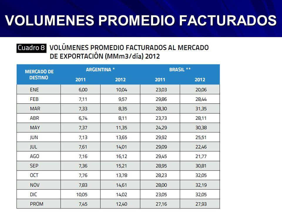 VOLUMENES PROMEDIO FACTURADOS
