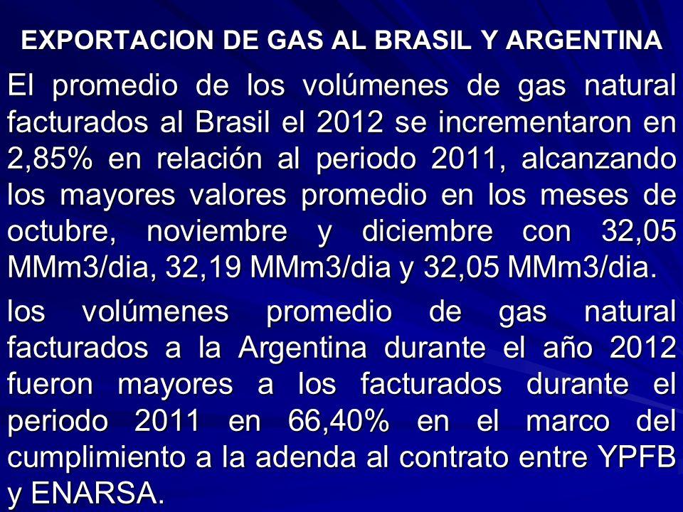 EXPORTACION DE GAS AL BRASIL Y ARGENTINA El promedio de los volúmenes de gas natural facturados al Brasil el 2012 se incrementaron en 2,85% en relació