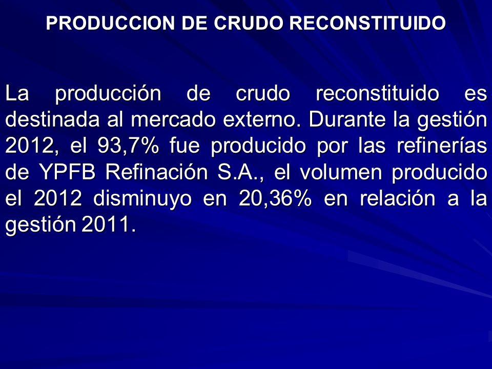 La producción de crudo reconstituido es destinada al mercado externo. Durante la gestión 2012, el 93,7% fue producido por las refinerías de YPFB Refin
