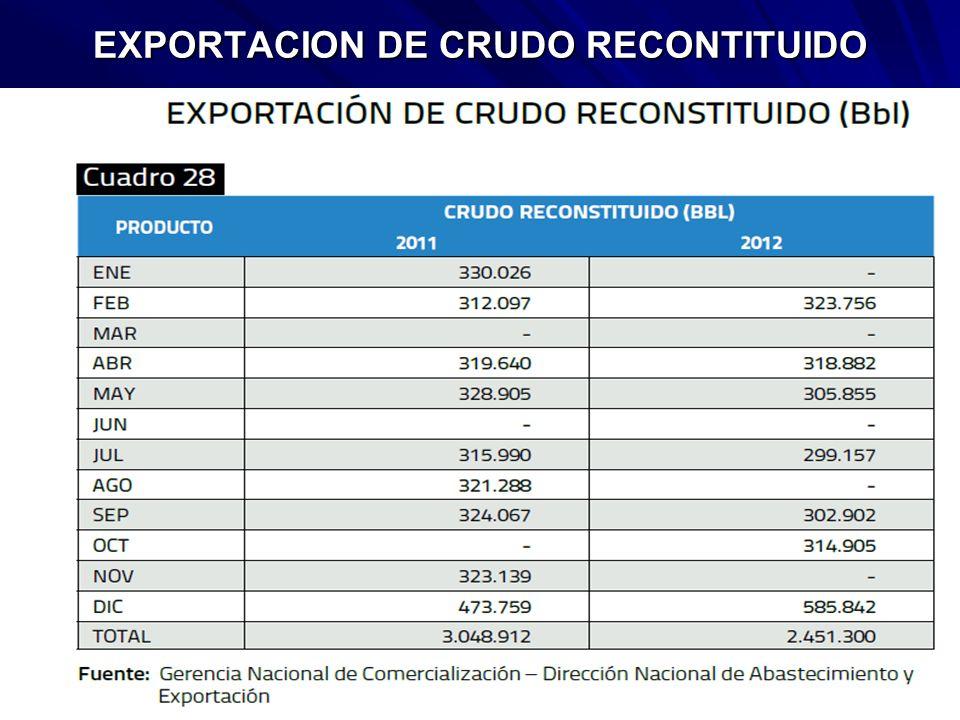 EXPORTACION DE CRUDO RECONTITUIDO