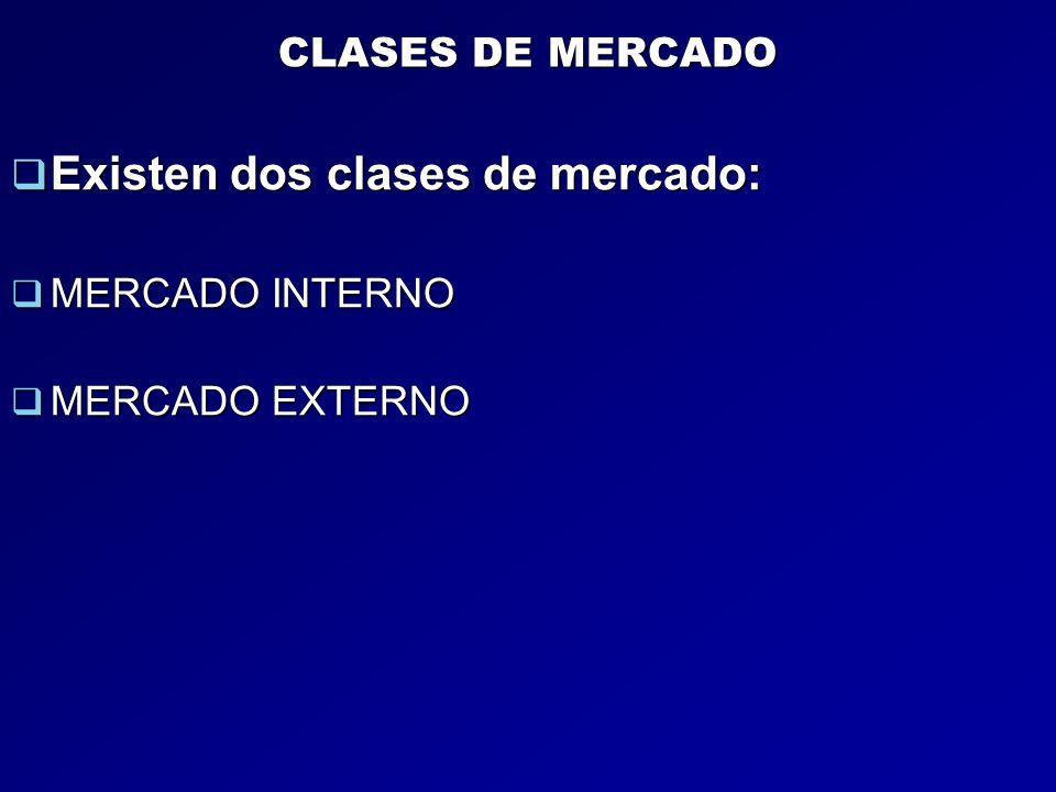 CLASES DE MERCADO Existen dos clases de mercado: Existen dos clases de mercado: MERCADO INTERNO MERCADO INTERNO MERCADO EXTERNO MERCADO EXTERNO