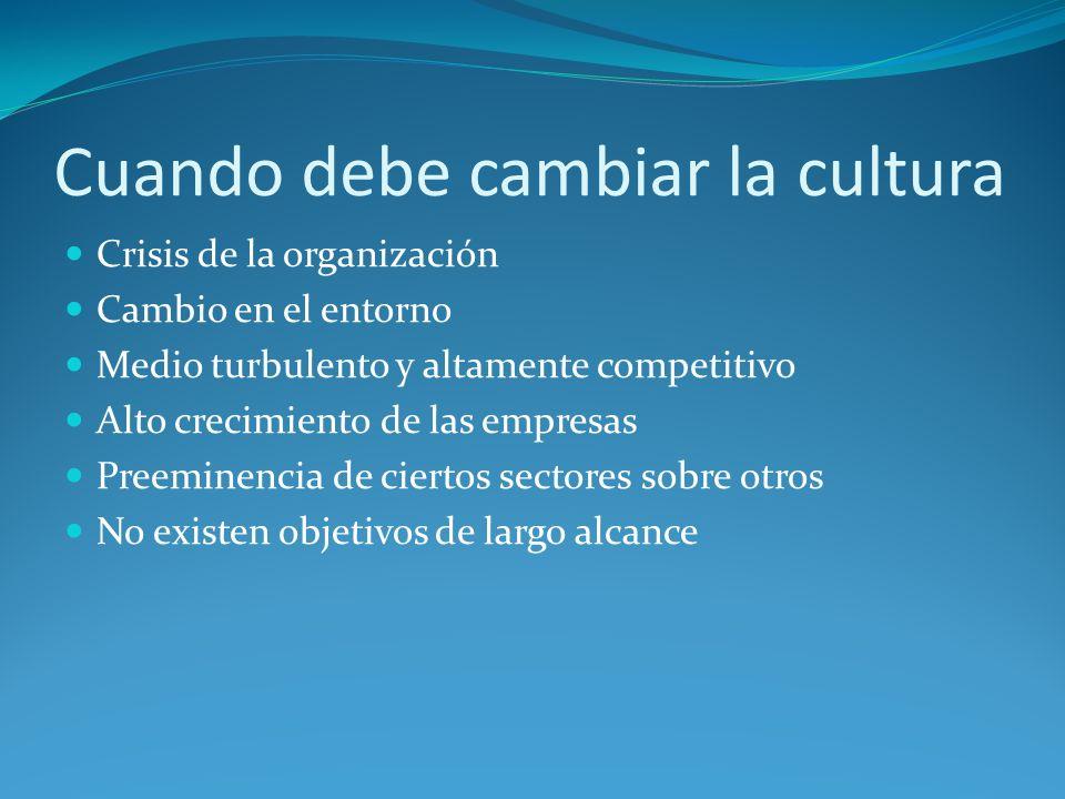 Tipos de cultura Fuertes o Débiles, según la intensidad con que sus contenidos son compartidos por los miembros y cuanto influyen estos en la vida cot