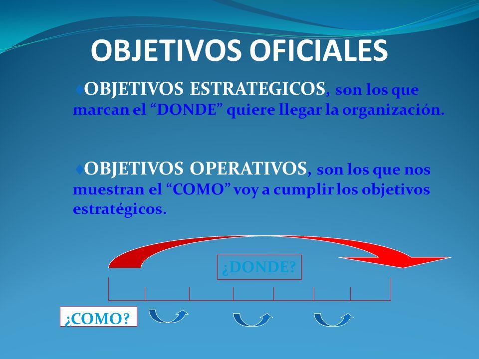 ¿QUÉ SON LOS OBJETIVOS? Los objetivos representan las condiciones futuras deseadas que los individuos, grupos u organizaciones luchan por alcanzar. OB