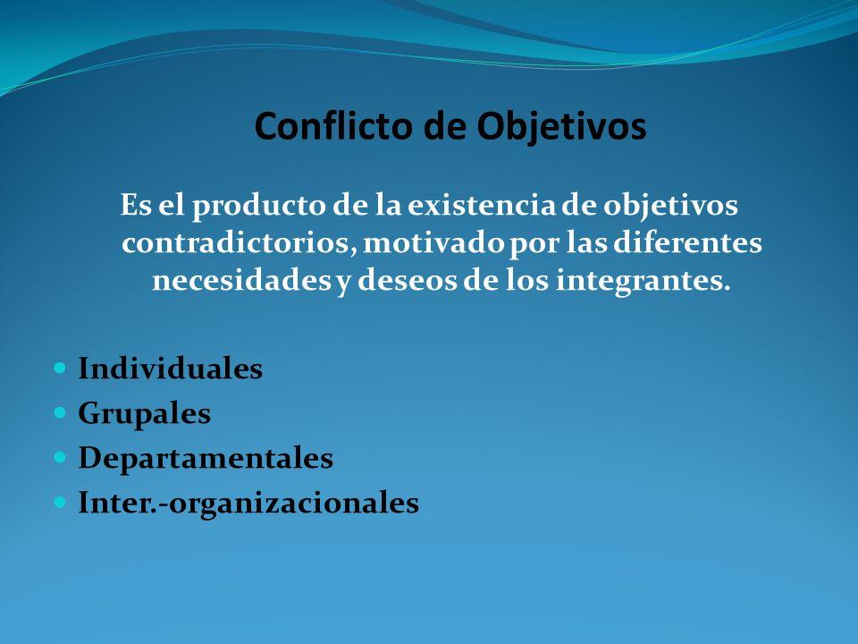 ¿QUÉ FACTORES DEL AMBIENTE DETERMINAN LOS OBJETIVOS? COMPETENCIA: enfrentamiento entre organizaciones por conseguir algo (clientes, recursos, etc.). N