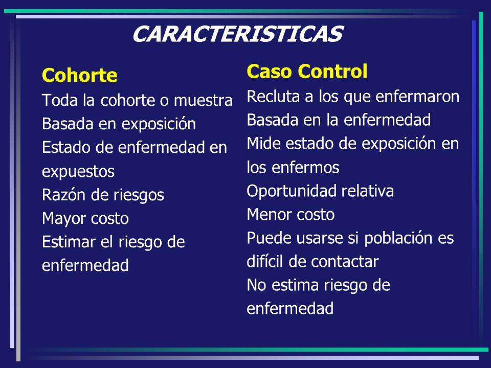 CARACTERISTICAS Cohorte Toda la cohorte o muestra Basada en exposición Estado de enfermedad en expuestos Razón de riesgos Mayor costo Estimar el riesg