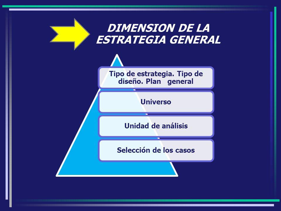 DIMENSION DE LA ESTRATEGIA GENERAL Tipo de estrategia. Tipo de diseño. Plan general UniversoUnidad de análisisSelección de los casos