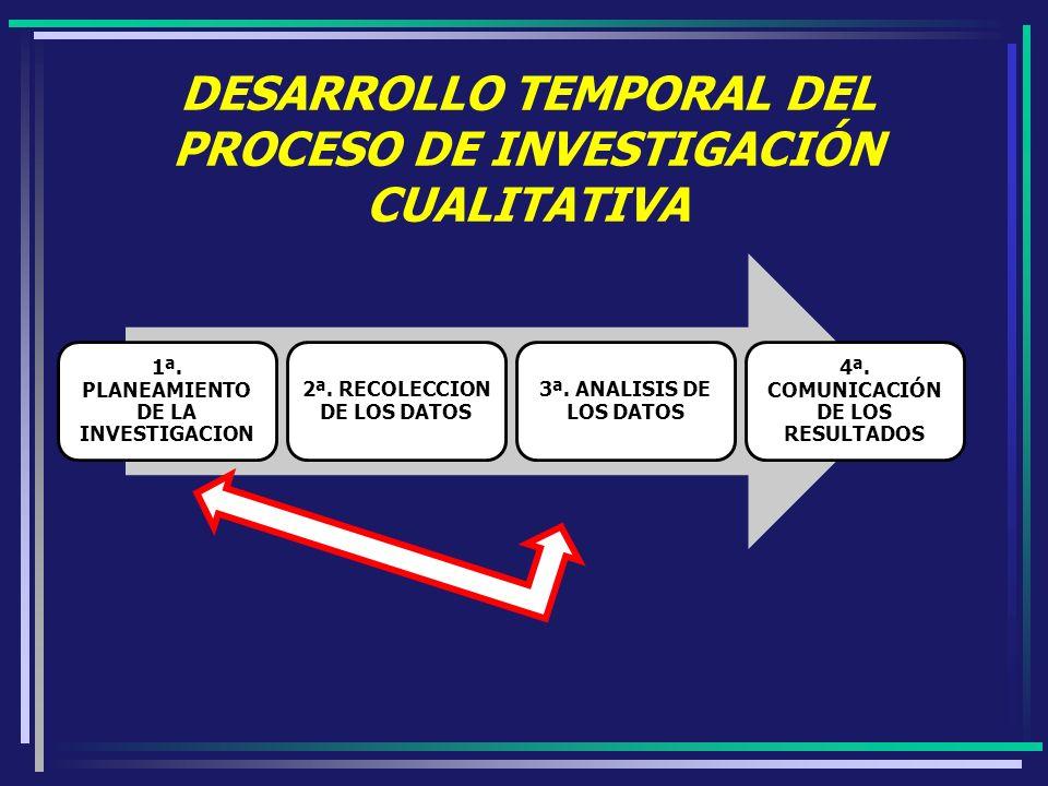 DESARROLLO TEMPORAL DEL PROCESO DE INVESTIGACIÓN CUALITATIVA 1ª. PLANEAMIENTO DE LA INVESTIGACION 2ª. RECOLECCION DE LOS DATOS 3ª. ANALISIS DE LOS DAT