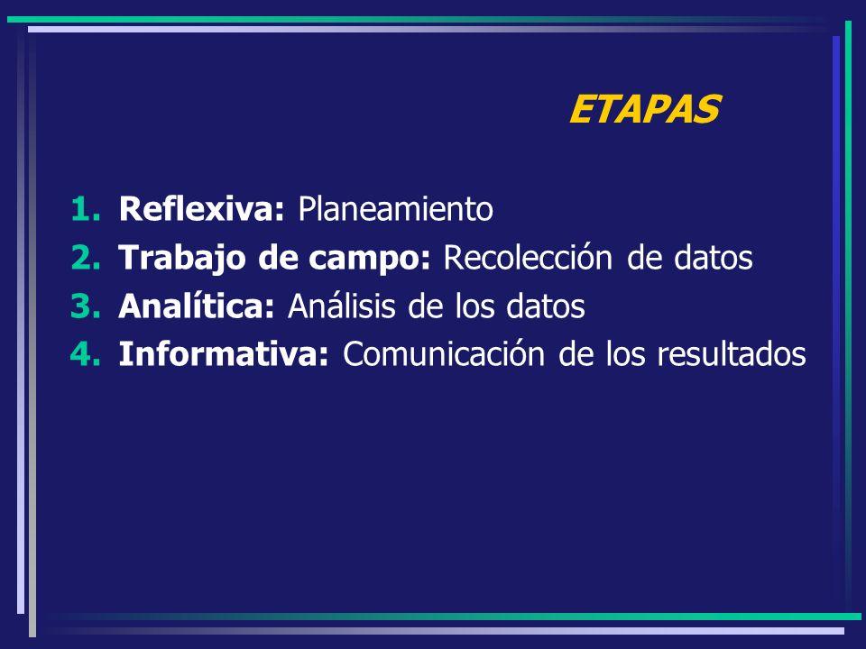 ETAPAS 1.Reflexiva: Planeamiento 2.Trabajo de campo: Recolección de datos 3.Analítica: Análisis de los datos 4.Informativa: Comunicación de los result