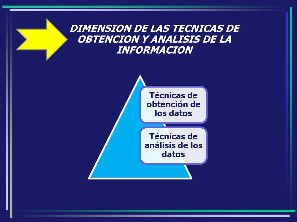DIMENSION DE LAS TECNICAS DE OBTENCION Y ANALISIS DE LA INFORMACION Técnicas de obtención de los datos Técnicas de análisis de los datos
