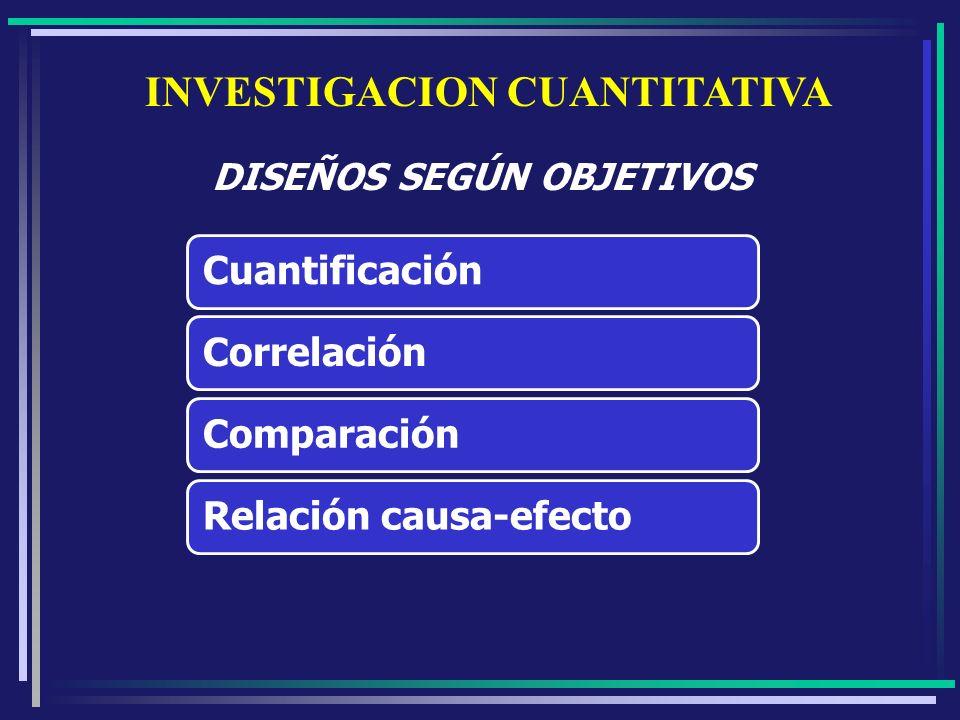 DISEÑOS SEGÚN OBJETIVOS CuantificaciónCorrelaciónComparaciónRelación causa-efecto INVESTIGACION CUANTITATIVA