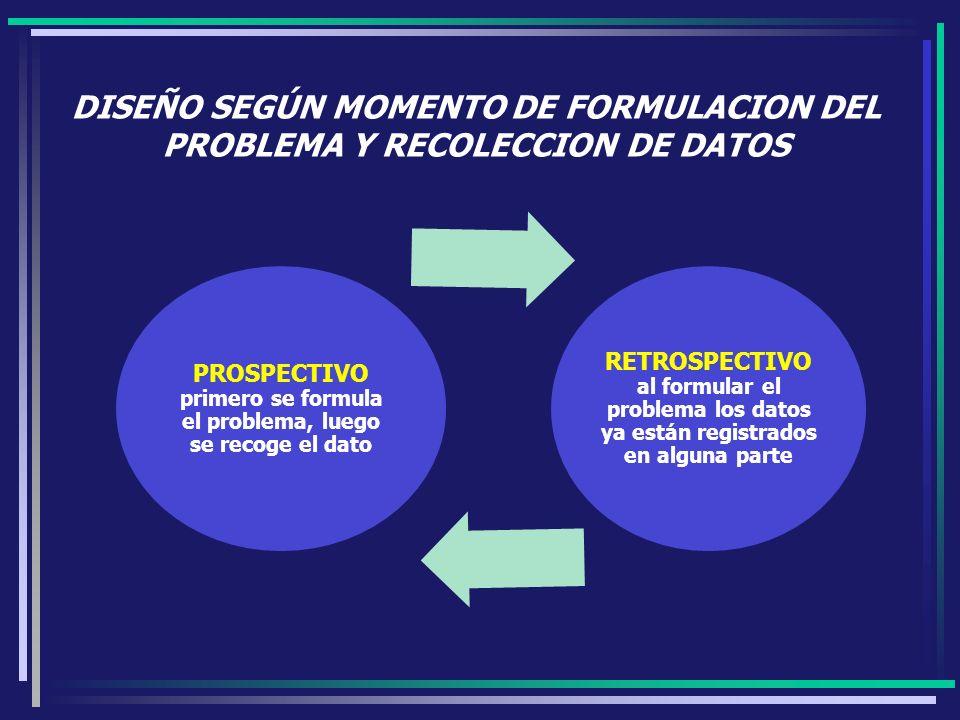 DISEÑO SEGÚN MOMENTO DE FORMULACION DEL PROBLEMA Y RECOLECCION DE DATOS PROSPECTIVO primero se formula el problema, luego se recoge el dato RETROSPECT