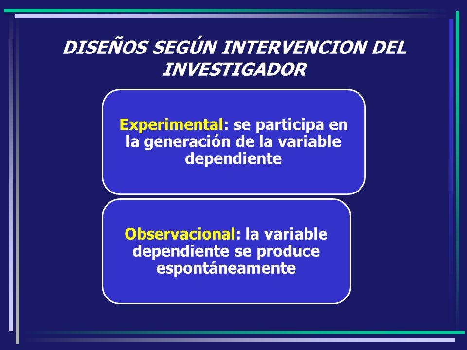 DISEÑOS SEGÚN INTERVENCION DEL INVESTIGADOR Experimental: se participa en la generación de la variable dependiente Observacional: la variable dependie