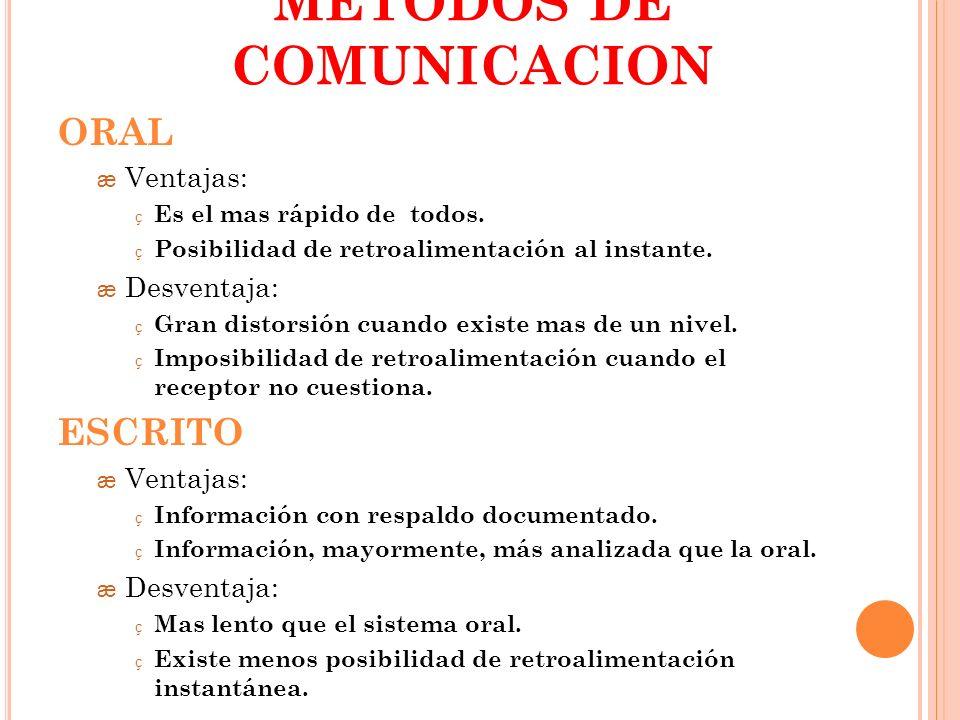 METODOS DE COMUNICACION ORAL æ Ventajas: ç Es el mas rápido de todos. ç Posibilidad de retroalimentación al instante. æ Desventaja: ç Gran distorsión