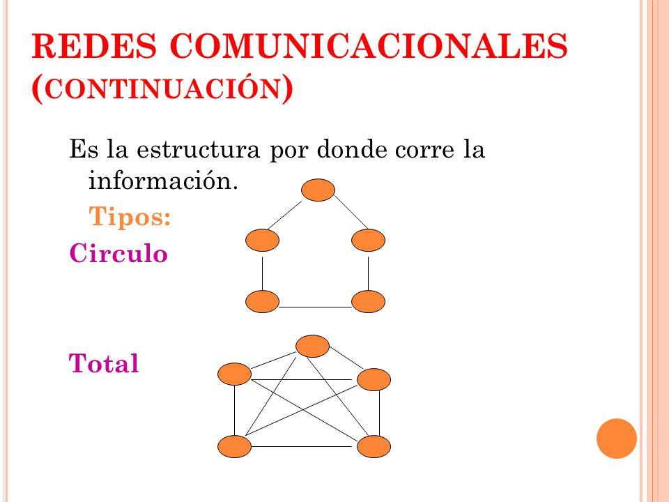 REDES COMUNICACIONALES ( CONTINUACIÓN ) Es la estructura por donde corre la información. Tipos: Circulo Total