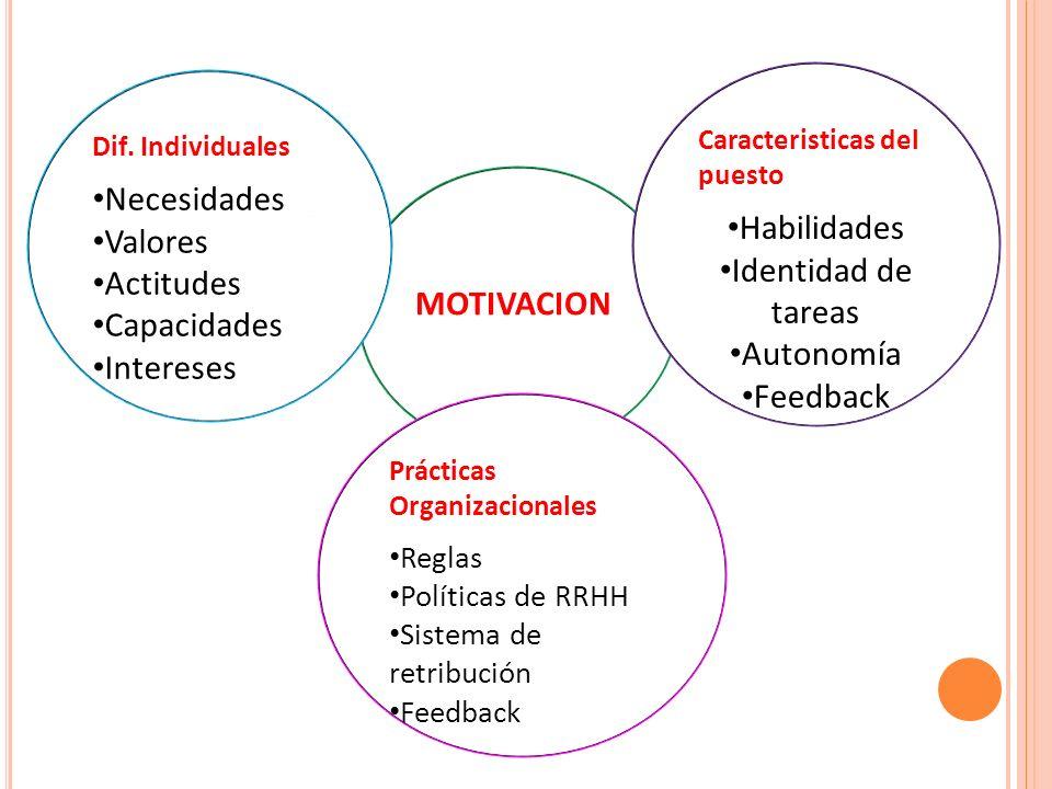 MOTIVACION Dif. Individuales Necesidades Valores Actitudes Capacidades Intereses Caracteristicas del puesto Habilidades Identidad de tareas Autonomía