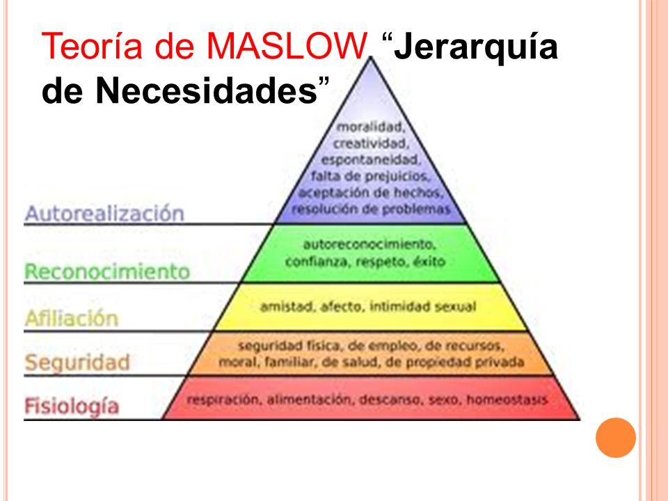 Teoría de MASLOW Jerarquía de Necesidades