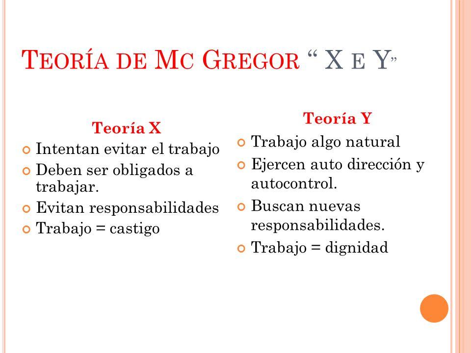 T EORÍA DE M C G REGOR X E Y Teoría X Intentan evitar el trabajo Deben ser obligados a trabajar. Evitan responsabilidades Trabajo = castigo Teoría Y T
