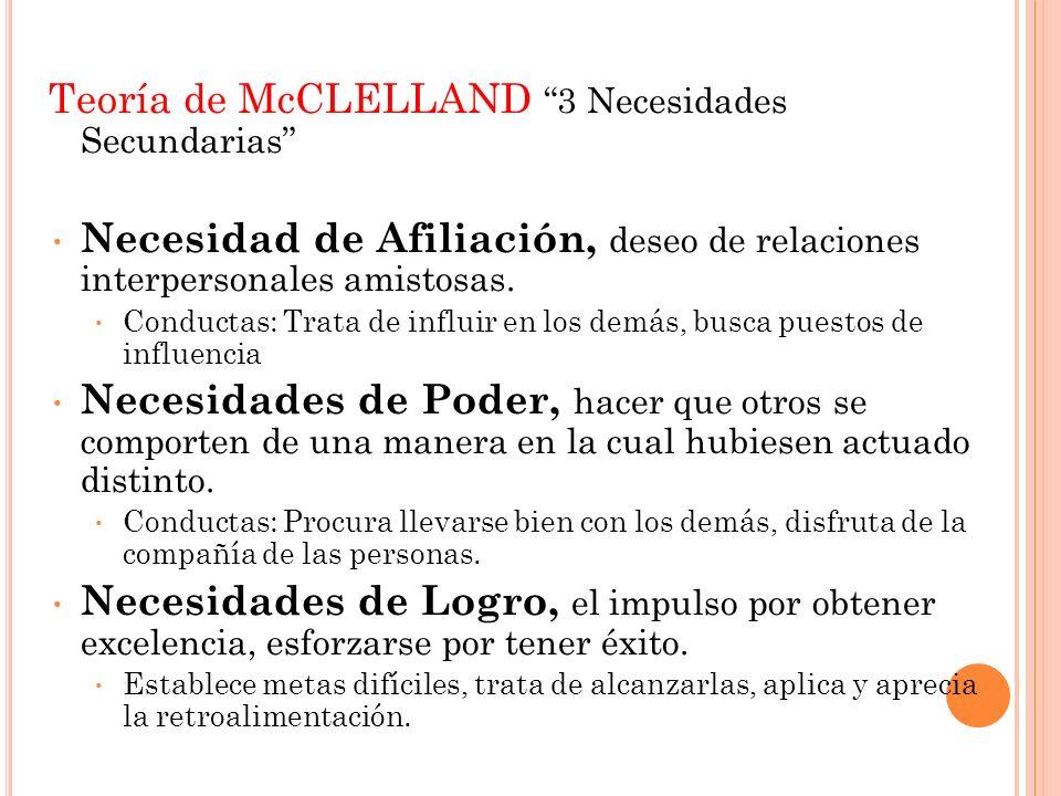 Teoría de McCLELLAND 3 Necesidades Secundarias Necesidad de Afiliación, deseo de relaciones interpersonales amistosas. Conductas: Trata de influir en