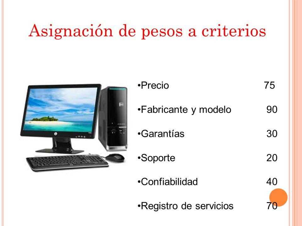 Asignación de pesos a criterios Precio 75 Fabricante y modelo 90 Garantías 30 Soporte 20 Confiabilidad 40 Registro de servicios 70
