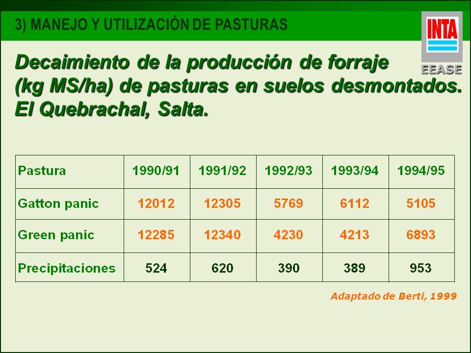 Decaimiento de la producción de forraje (kg MS/ha) de pasturas en suelos desmontados. El Quebrachal, Salta. Adaptado de Berti, 1999 EEASE 3) MANEJO Y