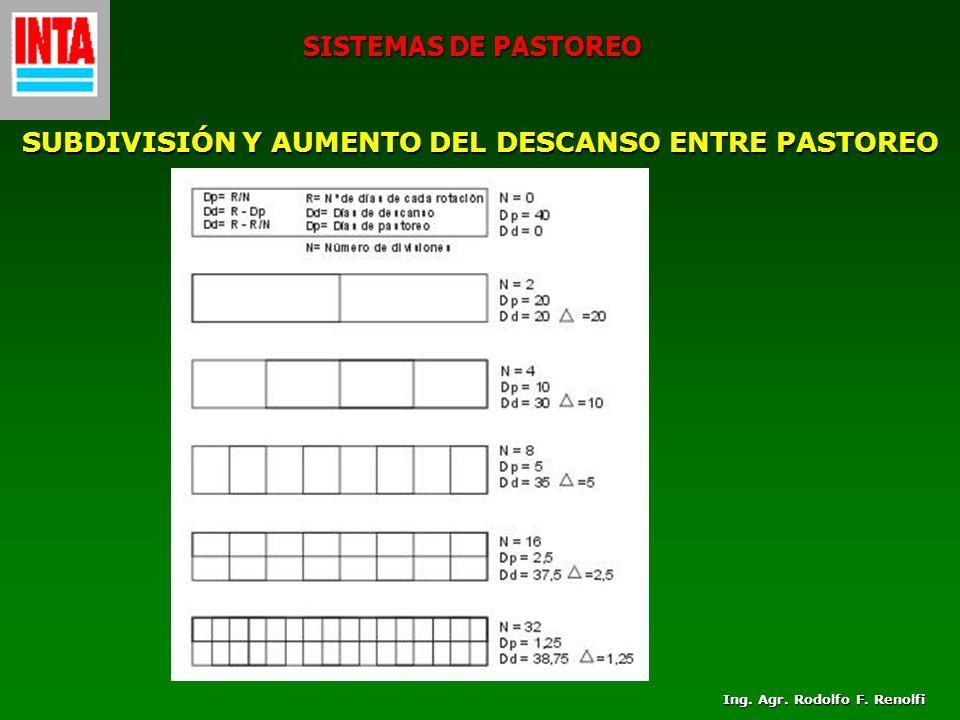 SISTEMAS DE PASTOREO SUBDIVISIÓN Y AUMENTO DEL DESCANSO ENTRE PASTOREO Ing. Agr. Rodolfo F. Renolfi