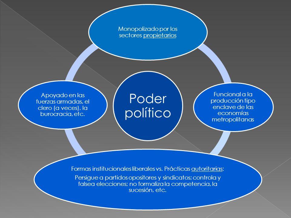 Poder político Monopolizado por los sectores propietarios Funcional a la producción tipo enclave de las economías metropolitanas Formas institucionale