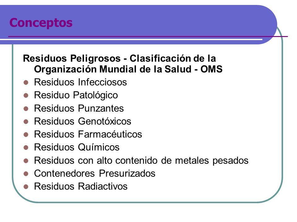 Conceptos Residuos Peligrosos - Clasificación de la Organización Mundial de la Salud - OMS Residuos Infecciosos Residuo Patológico Residuos Punzantes