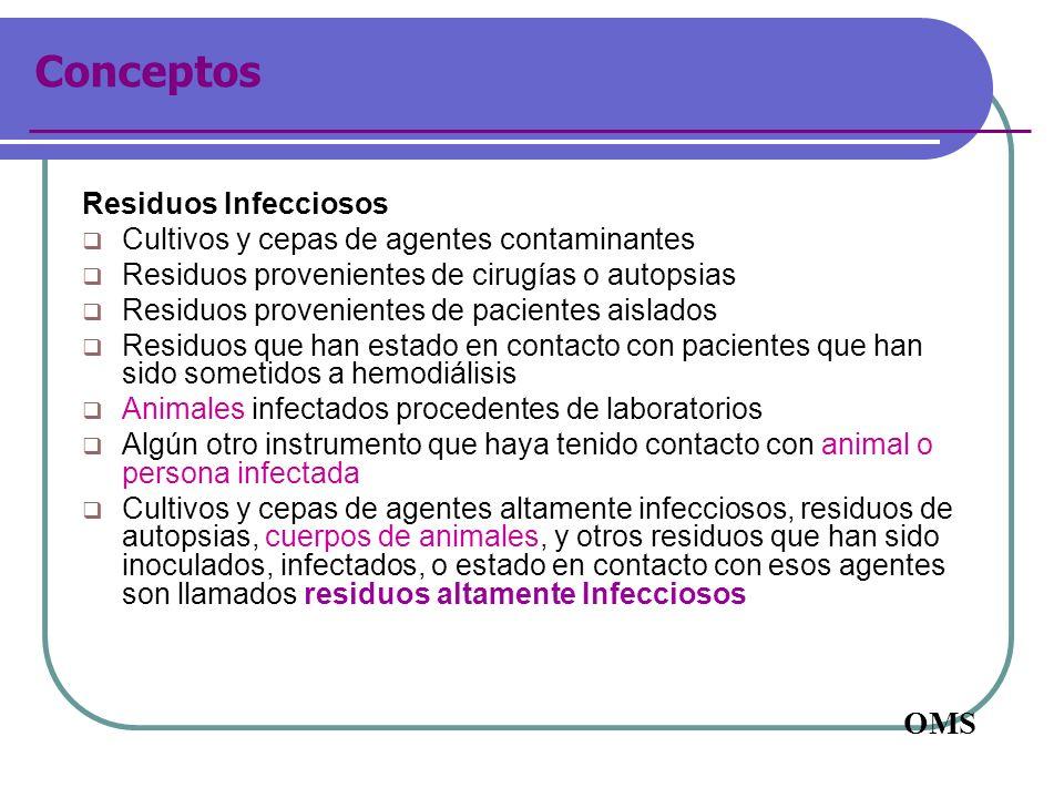 Conceptos Residuos Infecciosos Cultivos y cepas de agentes contaminantes Residuos provenientes de cirugías o autopsias Residuos provenientes de pacien