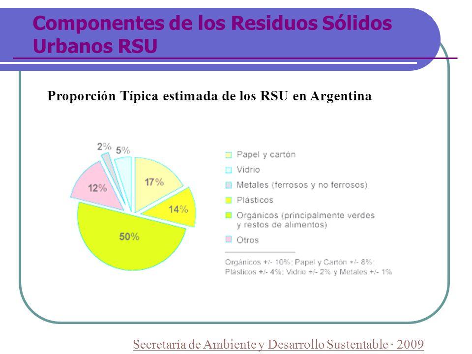 Componentes de los Residuos Sólidos Urbanos RSU Proporción Típica estimada de los RSU en Argentina Secretaría de Ambiente y Desarrollo Sustentable · 2
