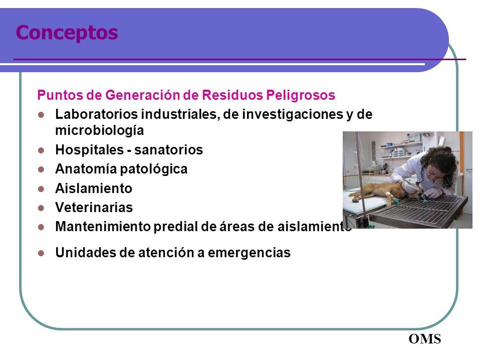 Conceptos Puntos de Generación de Residuos Peligrosos Laboratorios industriales, de investigaciones y de microbiología Hospitales - sanatorios Anatomí
