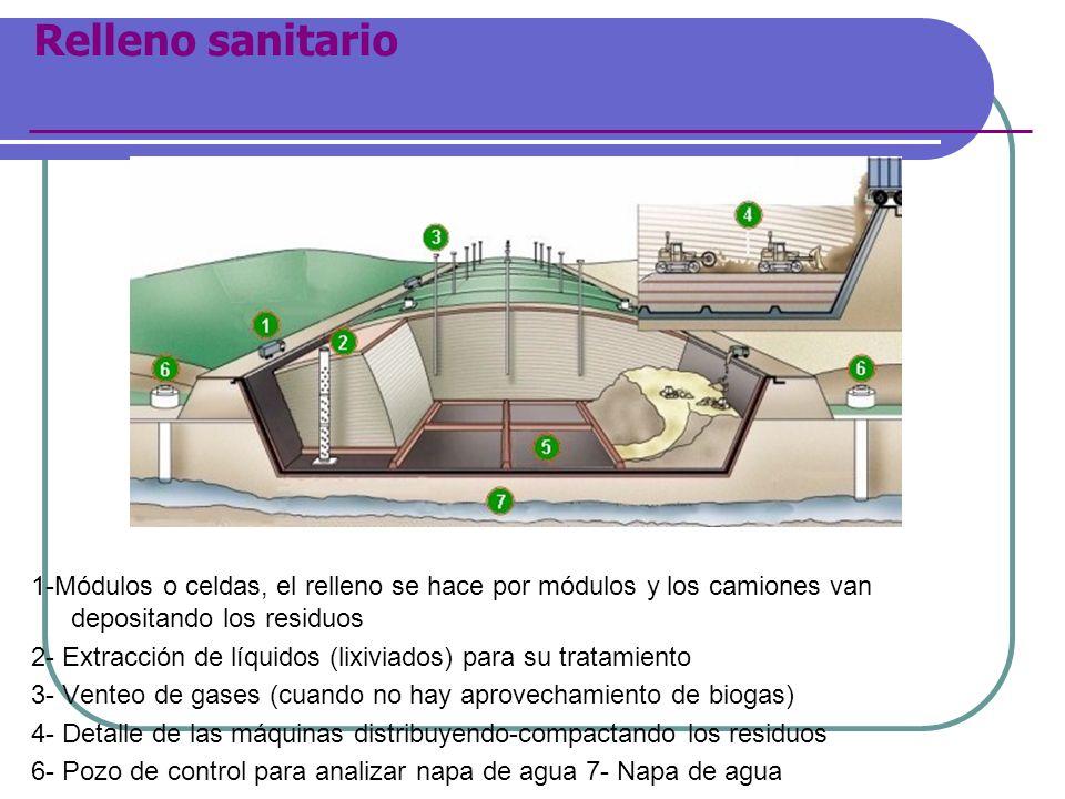 Relleno sanitario 1-Módulos o celdas, el relleno se hace por módulos y los camiones van depositando los residuos 2- Extracción de líquidos (lixiviados