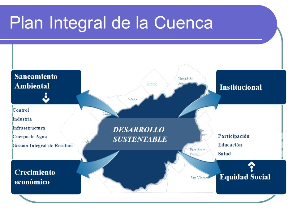 Plan Integral de la Cuenca Ciudad de Buenos Aires Avellaneda Lanús Alte. Brown Lomas de Zamora Ezeiza San Vicente Cañuelas Gral. Las Heras Marcos Paz